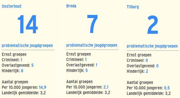 Cijfers RTL Hangjongeren