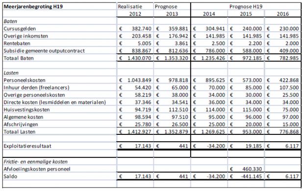 Meerjarenbegroting H19