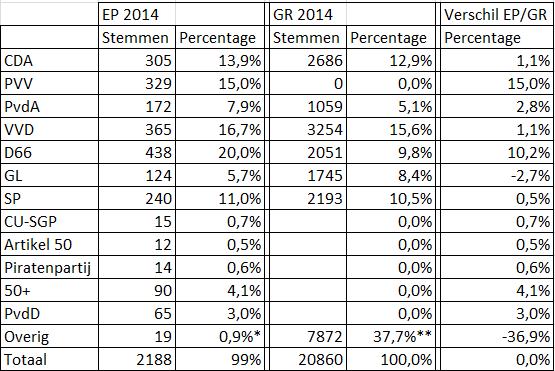Uitslag verkiezingen via Geenstijl.nl. *Overige partijen die meededen voor Europees Parlement ** Overige Oosterhoutse lokale partijen